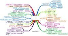 TUTTOPROF. Inglese: I Verbi in Inglese - Mindmap