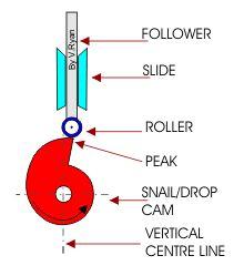 Mechanical toys > Mechanisms: cams, cranks, gears, ratchets ...