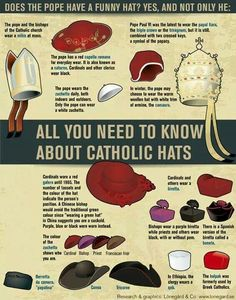 How well do you know your Catholic hats?