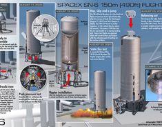 Apollo 11, Apollo 12 & Apollo 13 moon infographic on Behance Apollo 11 Moon Landing, Apollo 13, Space Program, Space Travel, Spacecraft, Infographic, Behance, Product Launch, Astronaut