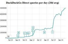 Le moteur de recherche DuckDuckGo s'offre une mise à jour et une croissance au beau fixe Line Chart, D Day, Beauty