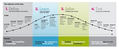 Service Design Process.   http://www.slideshare.net/fred.zimny/service-design-toolkit-english/4