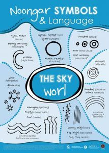 Noongar symbols and language - the sky Aboriginal Art Symbols, Aboriginal Art For Kids, Aboriginal Dreamtime, Aboriginal Education, Indigenous Education, Aboriginal History, Aboriginal Painting, Aboriginal Culture, Aboriginal People
