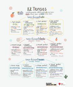Study English Language, Teaching English Grammar, English Grammar Worksheets, English Study, English Vocabulary, Learn Thai Language, School Study Tips, Study Planner, Learn English Words
