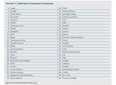 BCG's 11th Annual Survey underscores how the world's most innovative companies have learned how to create entirely new business models faster than competitors, translating that speed into global scale. Two new entrants to BCG's annual list, Uber and Airbnb, exemplify this trend.