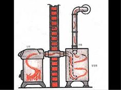 Wood Stove Heater, Pellet Stove, Stove Oven, Stove Fireplace, Fireplace Design, Survival Stove, Home Rocket, Alternative Energie, Rocket Mass Heater