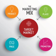 Marketing Mix : les 4P