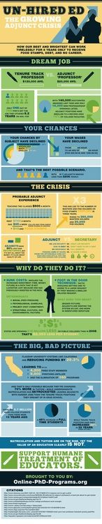 Reasons to NOT be an Adjunct [INFOGRAPHIC]