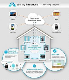 Planned Samsung Smart Home solution