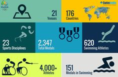Rio 2016 Paralympic is scheduled to kick off from 7th September to 18th September 2016 in Rio, Brazil!  Here are some fast facts of #Rio2016Paralympic Games