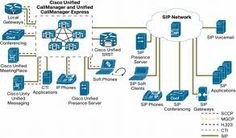 The management of IP based Voice Networks is one of the core competencies of Eljay Engineering and this forms the key element in Unified Communications Infrastructure also. Like in Unified Communications, Eljay delivers IP Telephony implementation and management solutions across platforms like Cisco. www.eljayindia.com/cisco-unified-communications-manager-support.php