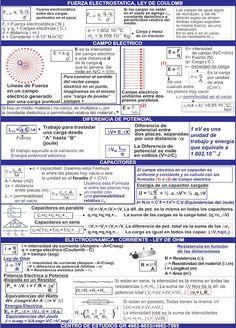 Biofisica - Quimica - Matemática - CBC: Hojas de formulas para los parciales de Biofisica College Hacks, School Hacks, Biofisica Cbc, Bullet Journal School, Study Inspiration, Studyblr, Physical Science, Science And Technology, Chemistry