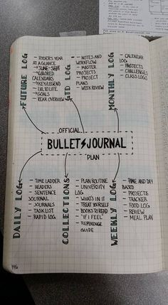 What's going in a bujo by M. Kurzhal from fb bujo group Bullet Journal Décoration, Bullet Journal Layout, My Journal, Journal Pages, Bullet Journal Official, Bullet Journal Sections, Bujo, Journaling, Journal Organization