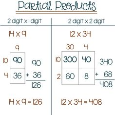 interactive notebook partial product multiplication - Google Search