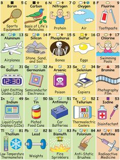 Brilliantly Illustrated Periodic Table Shows the Role Elements Play in Everyday Life Brilliantly Illustrated Periodic Table Shows the Role Elements Play in Everyday Life Periodic Table Project, Periodic Table Words, Chemistry Periodic Table, Chemistry Classroom, High School Chemistry, Periodic Table Of The Elements, Teaching Chemistry, Science Chemistry, Science Fair
