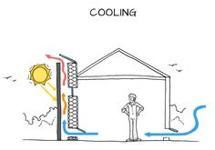 HOW IT WORKS A solar chimney is a passive solar ventilation system. It is a way of improving natural ventilation within a building as well as providing heating or cooling by utilising heat from the. Green Architecture, Sustainable Architecture, Sustainable Design, Renewable Energy, Solar Energy, Trombe Wall, Solar Chimney, Passive Design, Passive Solar