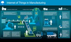 Gartner, The Internet of Things is: …the network of physical objects that contain embedded technology to communicate and sense or interact with their internal states or the external environment. Internet Of Things Manufacturing Application Development, Software Development, Case Presentation, Fourth Industrial Revolution, Quantum Leap, Smart City, Use Case, Information Technology, Data Science