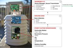 Measure the air quality in your backyard with Zymbit, Arduino Zero and Raspberry Pi. #Atmel #Zymbit #Arduino #RaspberryPi #AirQuality #IoT #RealTime