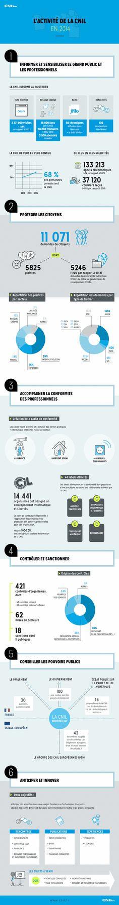 CNIL Rapport d'activité 2014