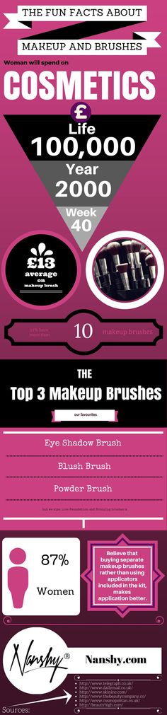 The Fun Facts about Makeup and Brushes (Infographic)