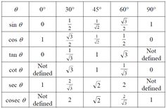 sin cos sin chart | ... Ratios | Trigonometric Ratios Table | Math@TutorVista.com