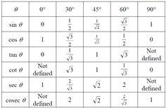 grade 10 trigonometry test pdf
