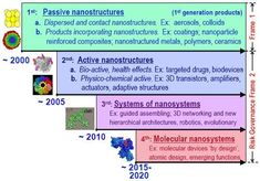 Nanotechnology as defined by size is  naturally very broad, including fields of science as diverse assurface science,organic chemistry,molecular biology,semiconductor physics,microfabrication, etc.