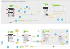 Interactive UX flow deliverable by @fireupman  Also see the Linowski Wireframes blog postabout it.
