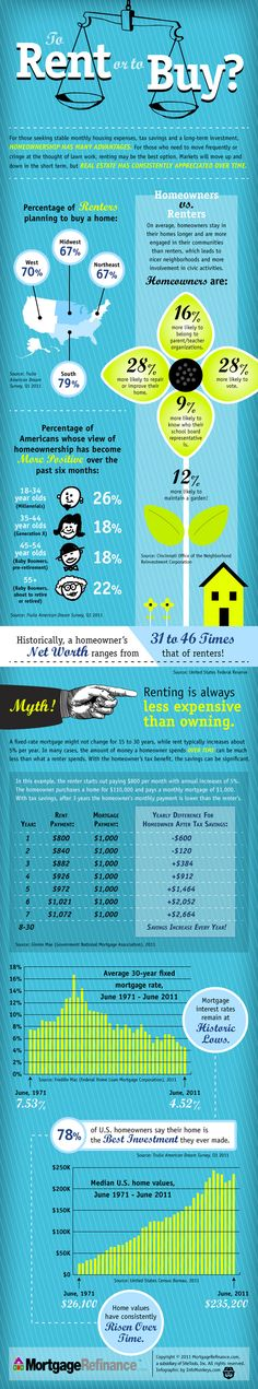 fun facts about renting