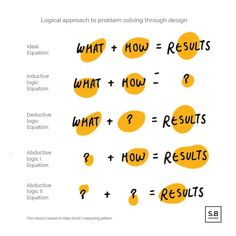 What is Design Thinking and how is it linked to Service Design? Design Thinking Process, Systems Thinking, Design Process, Business Management, Business Planning, What Is Design, Human Centered Design, Design Theory, Open Office