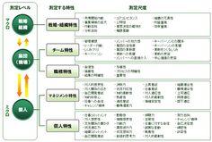 KPI コンバージョン 戦略 - Google 検索