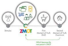 Influencer Marketing - Zero Moment of Truth by http://wearefury.com/blog/wtf-is-zmot/