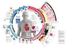 Cardiovascular Campaign