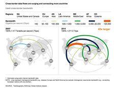 Crecimiento del flujo de datos digitales entre países. Fuente: McKinsey Global Institute.