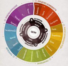 Практические советы по составлению digital-стратегии