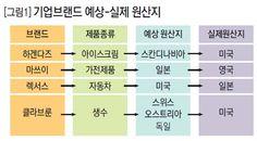 [그림2] 국가별 대표 기업브랜드 .:: 비즈니스 리더의 지식 매니저 - 동아비즈니스리뷰