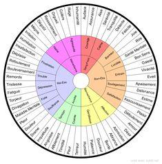 Roue des Emotions -  - Groupe 1 : Terreur, Peur, Timidité, Affolement, Angoisse, Inquiétude, Drame, Douleur, Pleur, Maladie Mentale, Divagation, Torpeur, Fatigue, Tristesse, Remords, Bouleversement, Refoulement, Déplaisir, Insatisfaction, Humiliation, Irritation, Mépris, Dégoût, Ressentiment, Orgueil, Colère, Rage, Inhumanité, Audace, Assurance, Aise, Sérénité, Tranquilité, Détente, Félicité, Joie, Rire, Santé Mentale, Bon Sens, Gaieté, Vivacité, Eveil, Apaisement, Délivrance, Estime… Le Mal A Dit, Le Reiki, Mental Health Therapy, Les Chakras, Ayurveda Yoga, Mindfulness Activities, Art Therapy, Personal Development, Thats Not My