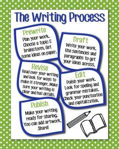 Writing process Anchor Chart, 16x20
