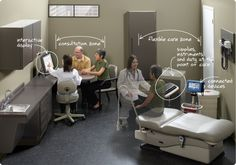"""Continuous Care"" workflow example exam room 