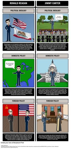 Reagan Presidency - The Election of 1980: In this activity, students will use a T-Chart storyboard to illustrate the candidates of both the Democratic and Republican parties in the 1980 Presidential Election.