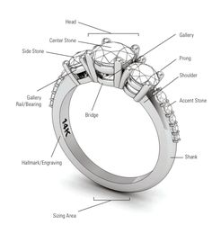 Names of different parts of a ring good reference for Jewellry product descriptions