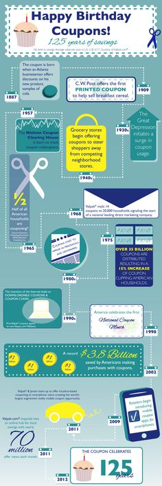 Anniversary of Coupon (125th birthday this year). Some interesting facts about the coupon.