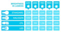 Led Lumens To Watts Conversion Chart The Lightbulb Co inside dimensions 1340 X 711 7 Watt Led Bulb Equivalent To Cfl - Fluorescent bulbs have a small Charts, Linear Lighting, Lighting Design, Beach Lighting, Lighting Ideas, Battery Lights, Light Bulb Wattage, Interior Design Business