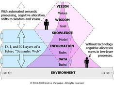 """cyberlabe: """" A Primer: Enterprise Wisdom Management and the Flow of Understanding """" Data Architecture, Enterprise Architecture, Knowledge Graph, Knowledge And Wisdom, Knowledge Management System, Change Leadership, Systems Thinking, Student Information, Deep Thinking"""