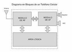 Curso de Reparación de Celulares - Capitulo 1: Capitulo 1 - Introducción Floor Plans, Diagram, Ants, Secret Code, Father, Country, Tools, Book