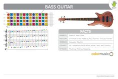 How to play the bass guitar in ColorMusic. (For right-handed players.)