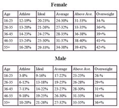 Ideal Body Fat Percentage Chart | Healthy Recipes | Pinterest ...