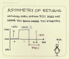 Asymmetry of returns. It's a funny thing, when you think about it, that if you owned a stock in the market and the value went up and then went down that it wouldn't end up at what it started. Another way to look at it, is if you owned. Behavioral Economics, Behavioral Science, Change Management, Project Management, Business And Economics, Marca Personal, Budgeting Finances, Financial Tips, Life Lessons