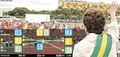 Entre o cenário encontrado pelo PT em 2002, com a eleição de Lula, e a situação do país hoje, quando deve ser decidido pelo Senado o provável afastamento da presidente Dilma Rousseff, a economia brasileira passou por uma verdadeira montanha russa (11/05/2016) #Política #impeachment #Dilma #Infográfico #Infografia #HojeEmDia