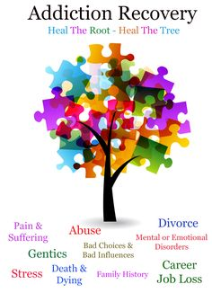#Addiction #recovery comes from fixing the root of the addiction - the causes.